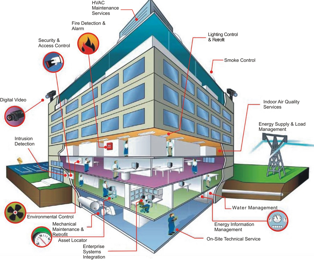 BMS یا سیستم مدیریت ساختمان چیست؟