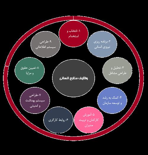 سیستم اطلاعات مدیریت شرکت ایده پردازن ERP Enterprise resource planning software