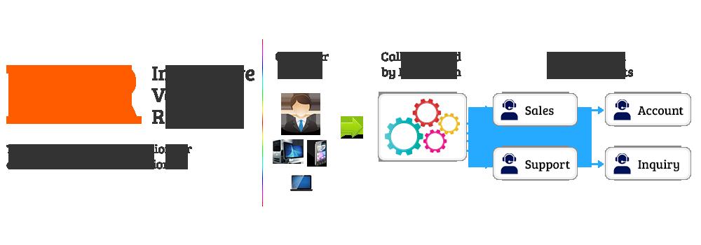 Interactive Voice Responding سیستم تلفن گویا یا جوابگویی اتوماتیک